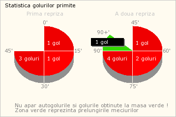 Statistica (2)