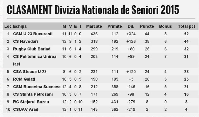 În momentul de faţă, CSM Bucovina ocupă locul 7 în Divizia Naţională de Rugby, cu patru victorii şi opt înfrângeri.
