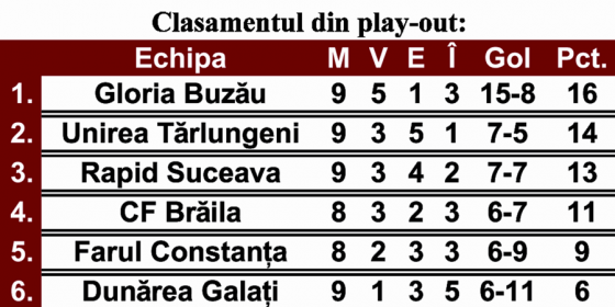 Clasament play-out
